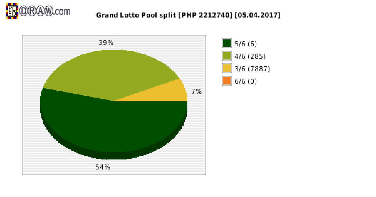 Grand Lotto payouts draw nr. 1080 day 05.04.2017