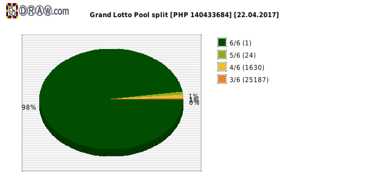 Grand Lotto payouts draw nr. 1086 day 22.04.2017