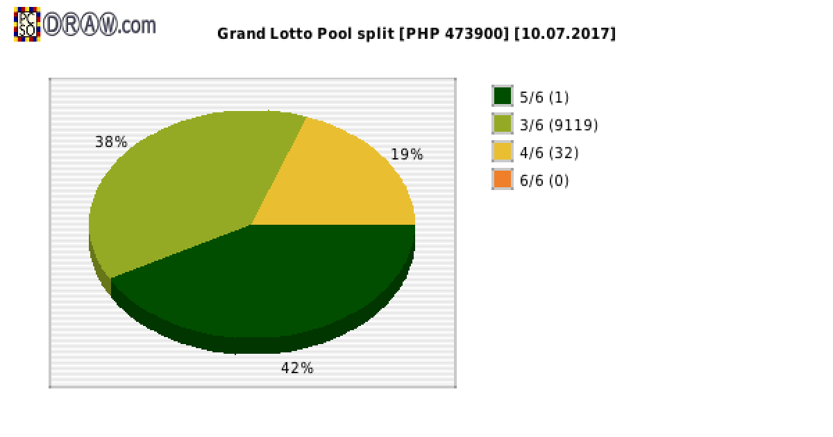 Grand Lotto payouts draw nr. 1120 day 10.07.2017