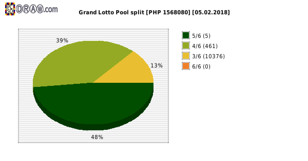 Grand Lotto payouts draw nr. 1208 day 05.02.2018