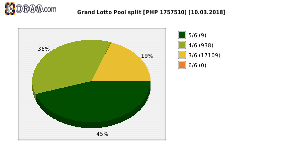 Grand Lotto payouts draw nr. 1222 day 10.03.2018