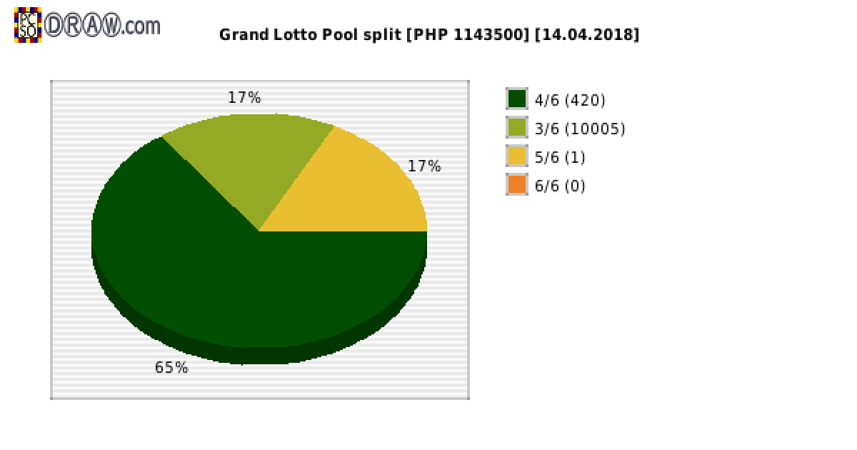 Grand Lotto payouts draw nr. 1236 day 14.04.2018