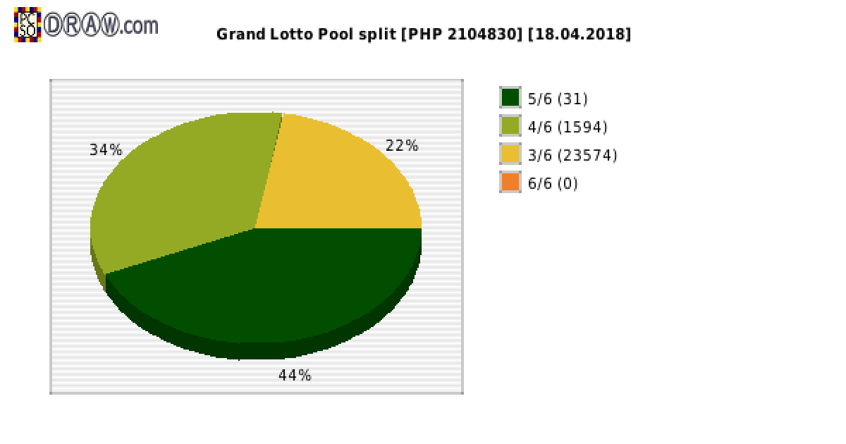 Grand Lotto payouts draw nr. 1238 day 18.04.2018