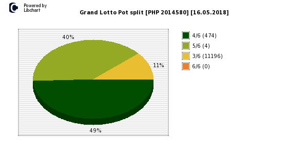Grand Lotto payouts draw nr. 1250 day 16.05.2018