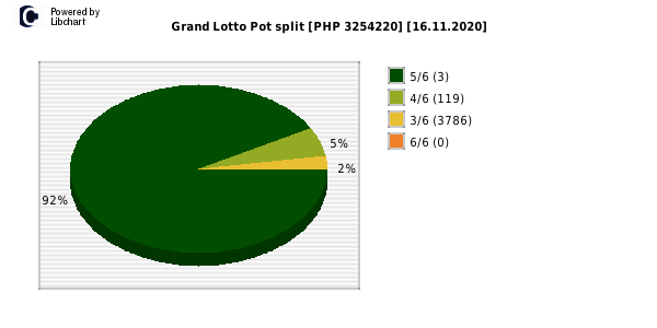 Grand Lotto payouts draw nr. 1583 day 16.11.2020