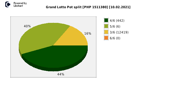 Grand Lotto payouts draw nr. 1620 day 10.02.2021