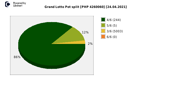 Grand Lotto payouts draw nr. 1650 day 24.04.2021