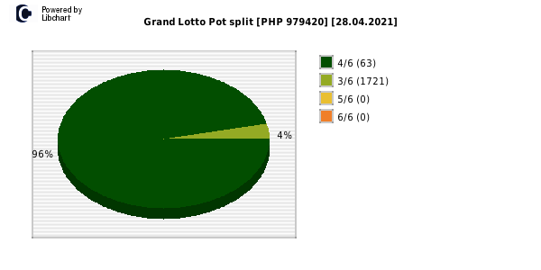 Grand Lotto payouts draw nr. 1652 day 28.04.2021