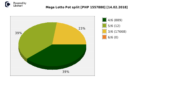 Mega Lotto payouts draw nr. 1722 day 14.02.2018